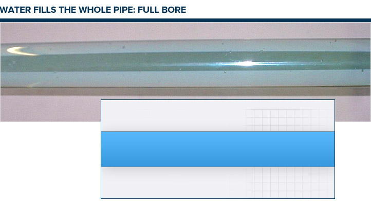 Water fills the whole pipe: Full Bore